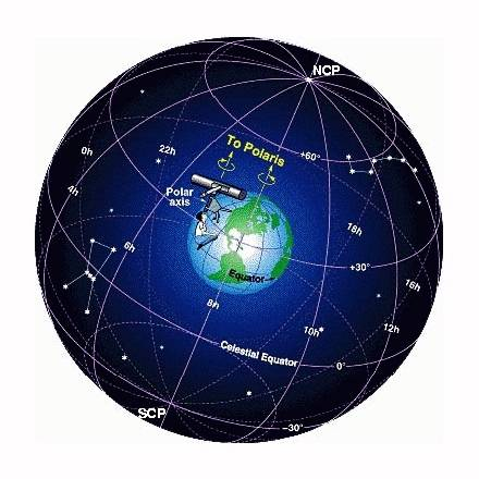 the celestial sphere Celestial Sphere Labeled a diagram of the celestial sphere surrounding the earth showing the celestial equator, the north celestial pole, and lines of right ascension (analogous to